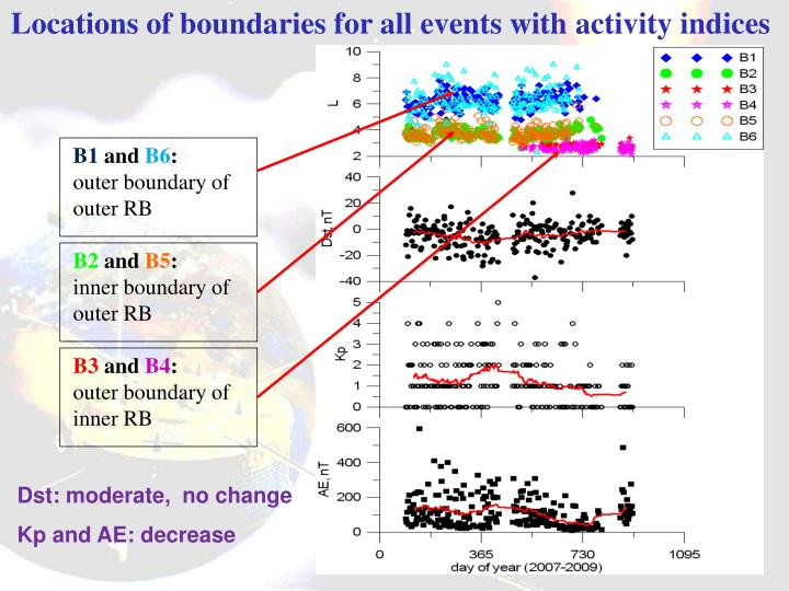 Locations of boundaries for all events with activity indices
