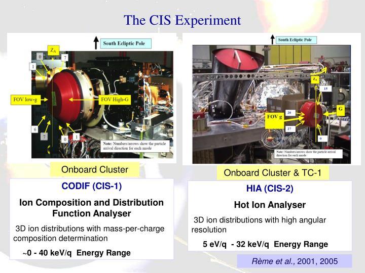 The CIS Experiment