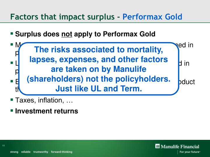 Factors that impact surplus -