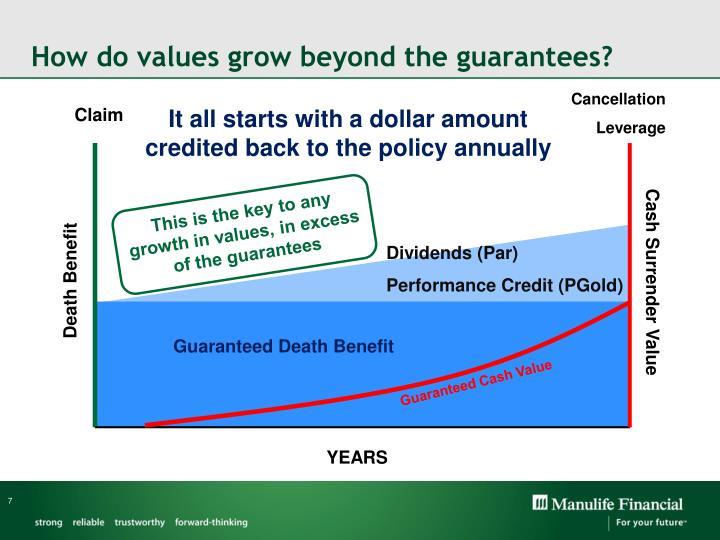 How do values grow beyond the guarantees?
