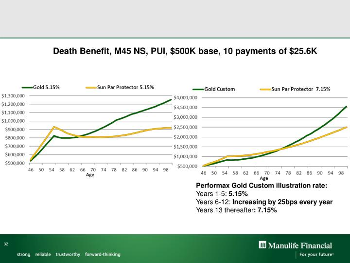 Death Benefit, M45 NS, PUI, $500K base, 10 payments of $25.6K
