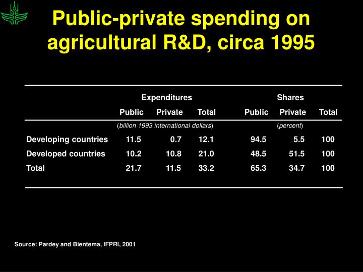 Public-private spending on agricultural R&D, circa 1995