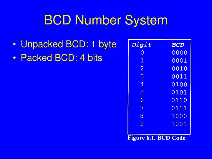 BCD Number System
