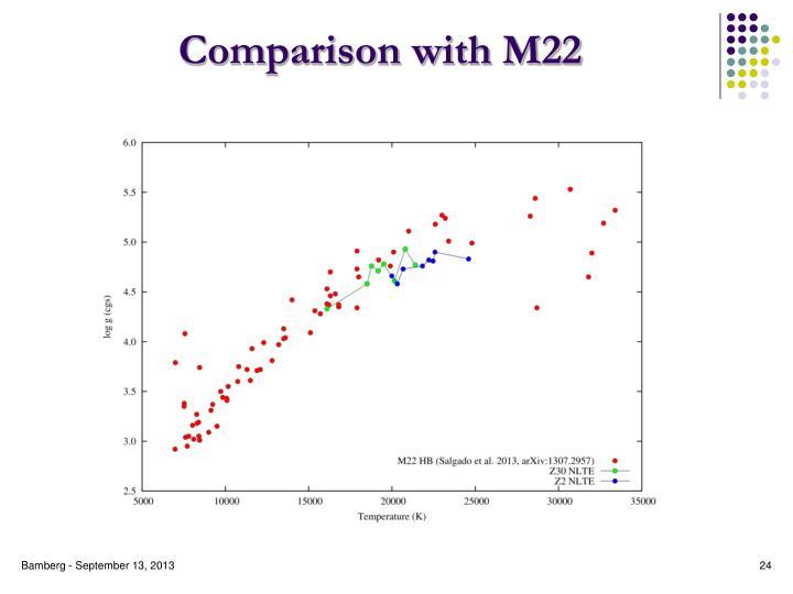 Comparison with M22