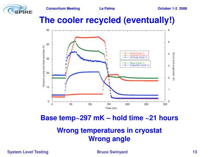 The cooler recycled (eventually!)
