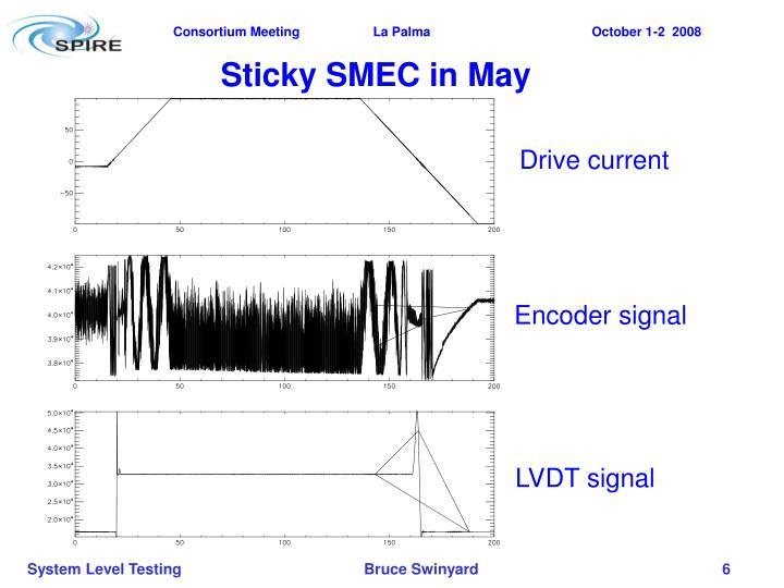 Sticky SMEC in May