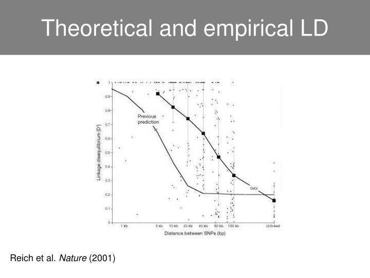 Theoretical and empirical LD