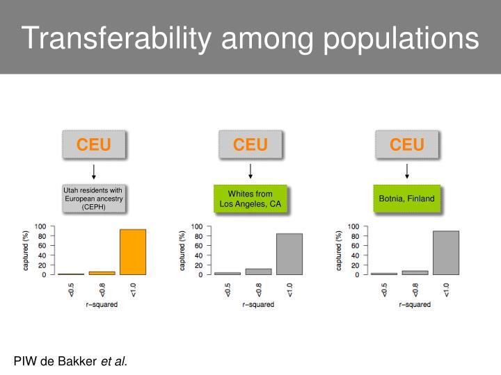 Transferability among populations