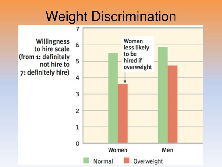 Weight Discrimination