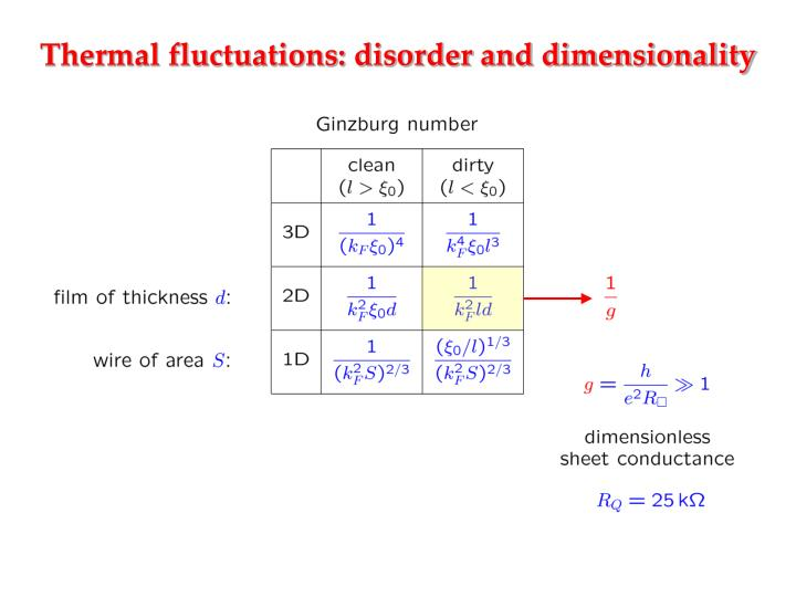 Thermal fluctuations: disorder and dimensionality