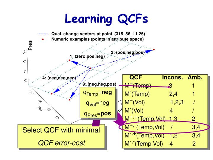 Learning QCFs