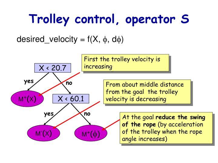 Trolley control, operator S