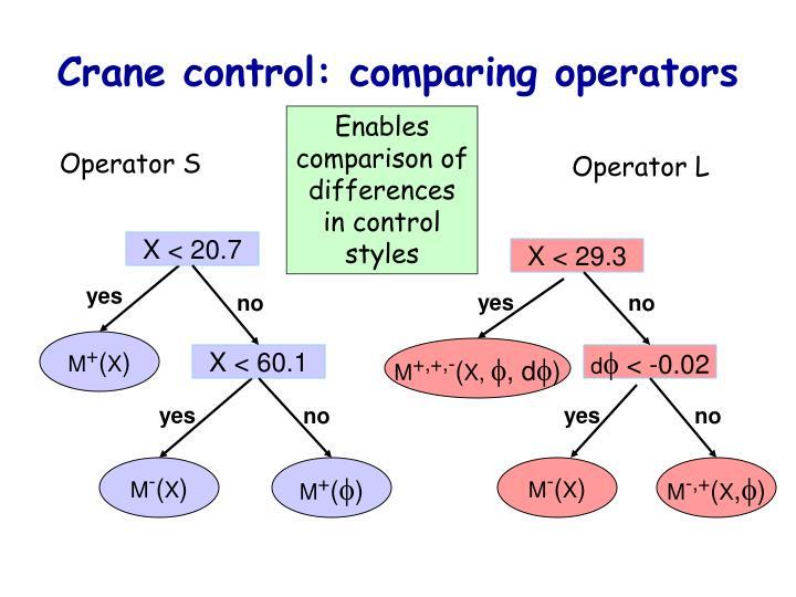 Crane control: comparing operators
