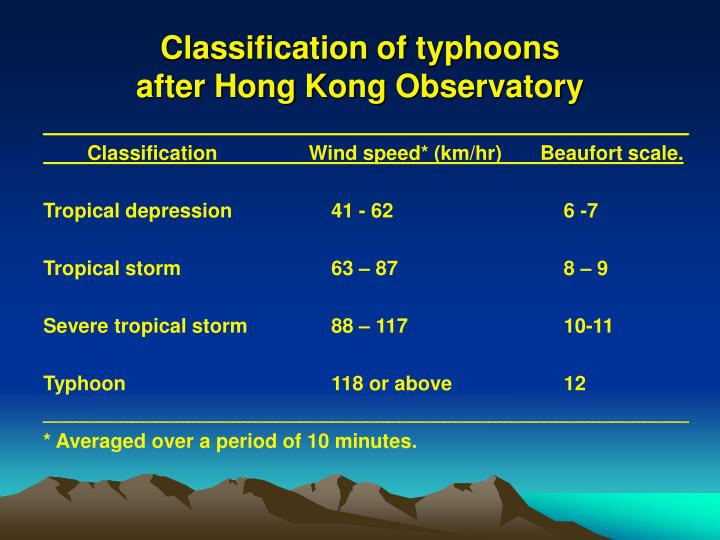 Classification of typhoons after hong kong observatory