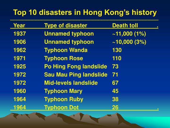 Top 10 disasters in Hong Kong's history