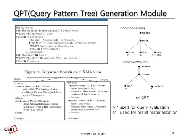 QPT(Query Pattern Tree) Generation