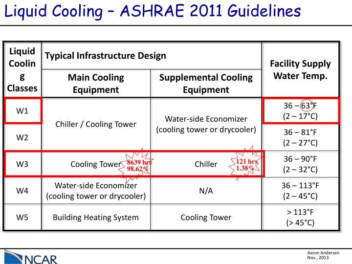 Liquid Cooling – ASHRAE 2011 Guidelines