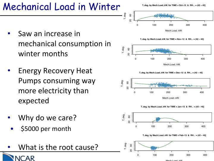 Mechanical Load in Winter