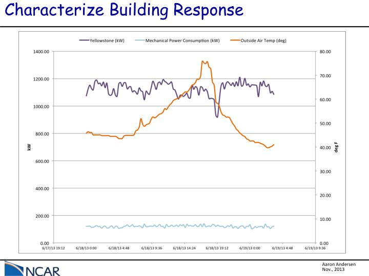Characterize Building Response