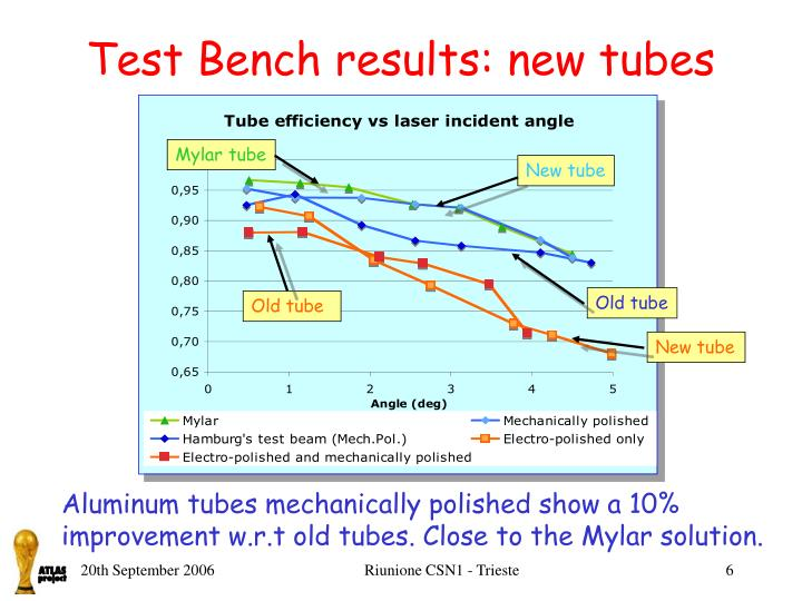 Test Bench results: new tubes