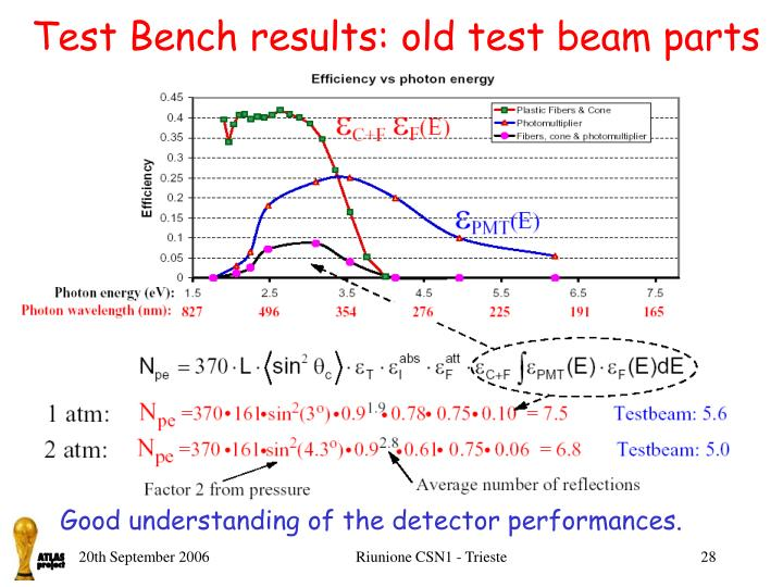 Test Bench results: old test beam parts