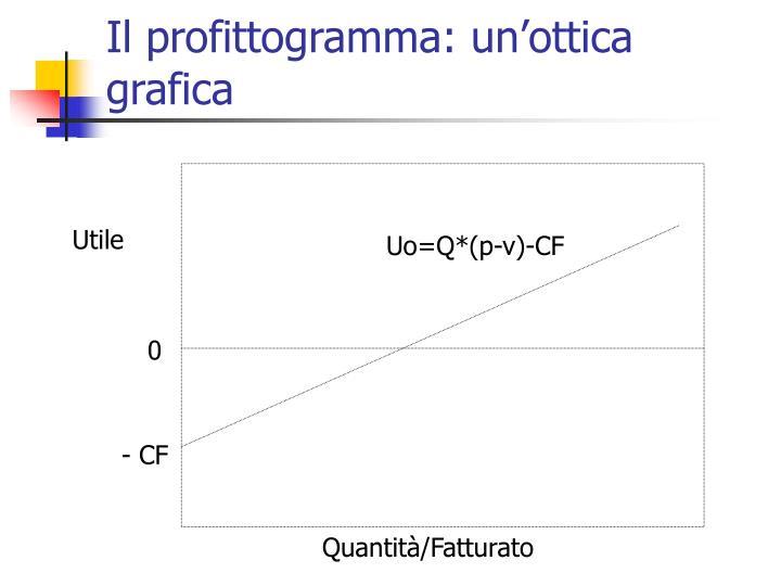 Il profittogramma: un'ottica grafica