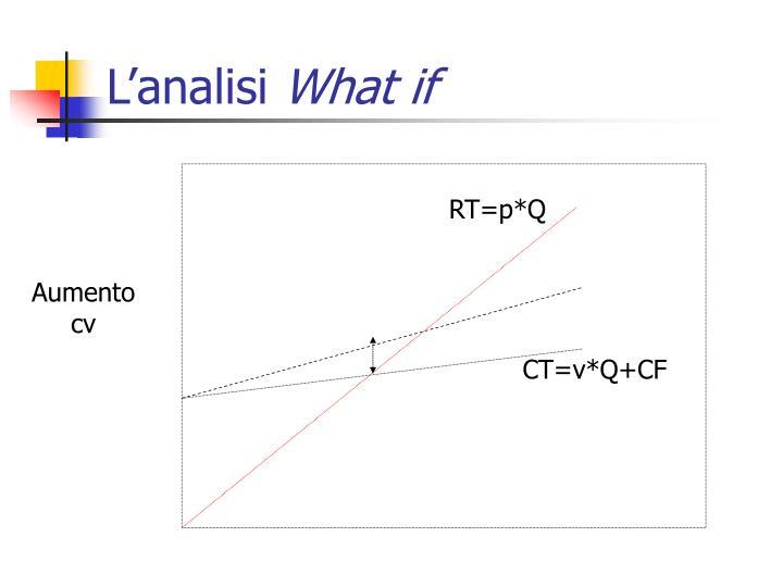 L'analisi
