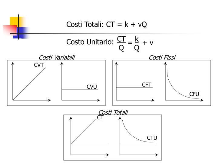 Costi Totali: CT = k + vQ