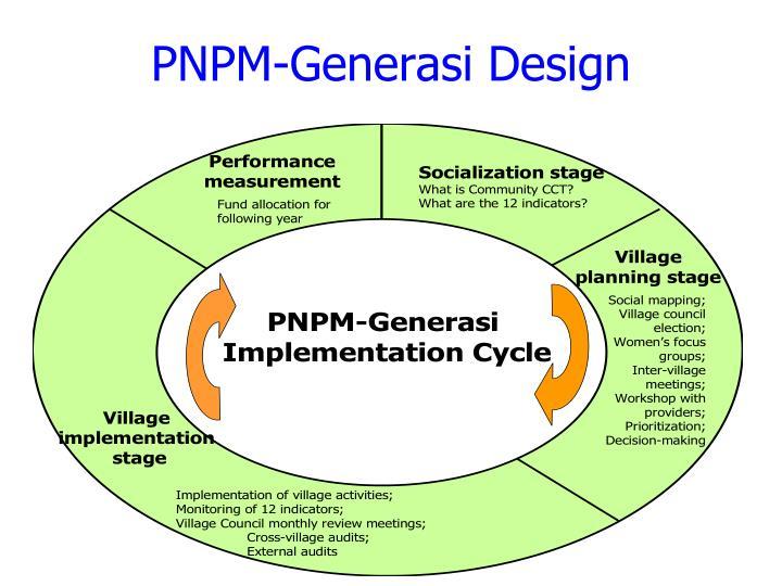 PNPM-Generasi Design