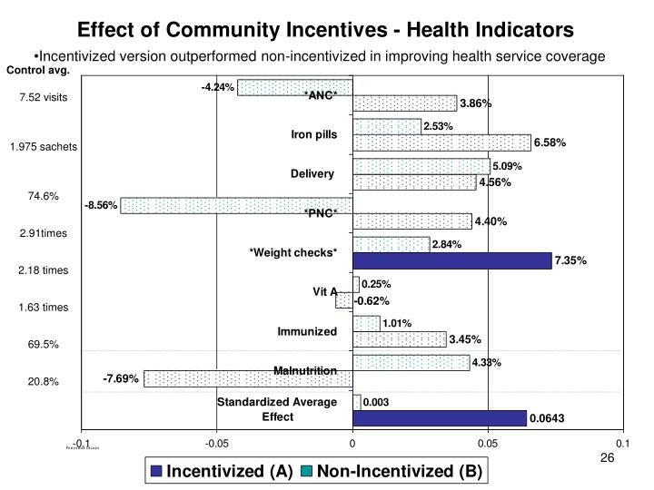 Incentivized version outperformed non-incentivized in improving health service coverage