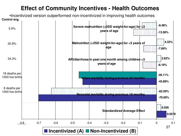 Incentivized version outperformed non-incentivized in improving health outcomes