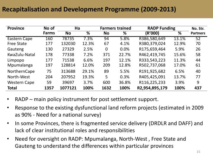 Recapitalisation and Development Programme (2009-2013)