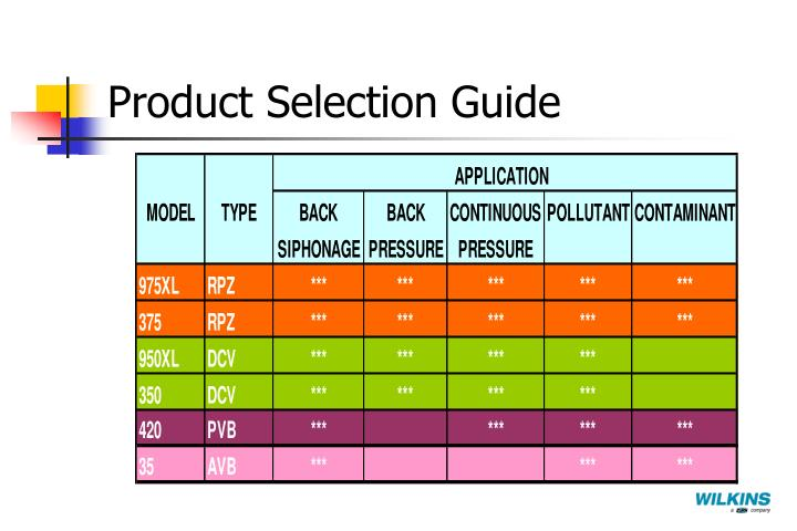 Product Selection Guide