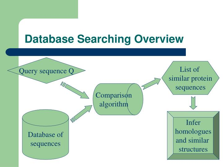 Database Searching Overview