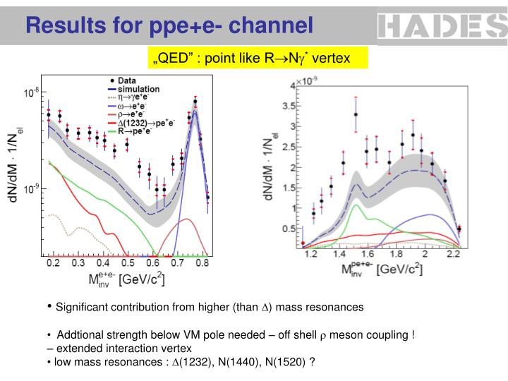 Results for ppe+e- channel