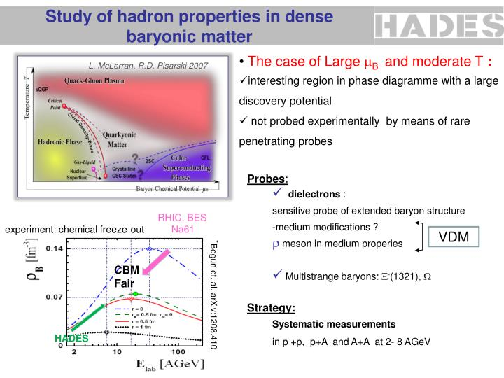 Study of hadron properties in dense