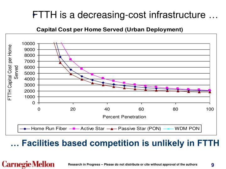 FTTH is a decreasing-cost infrastructure …