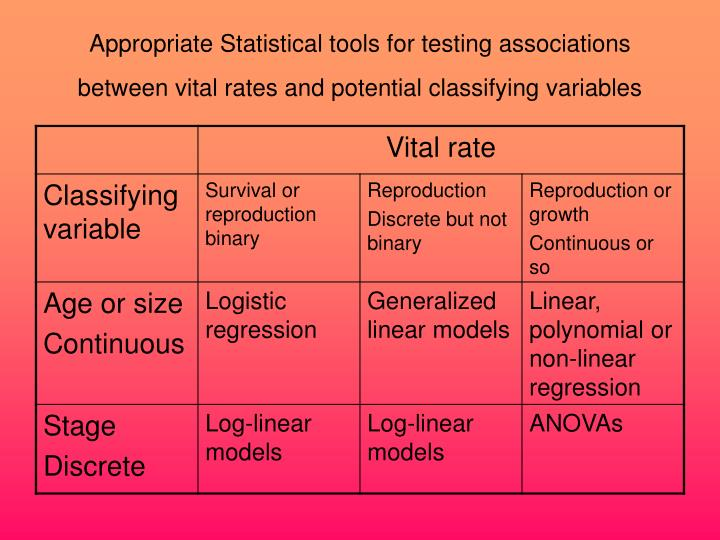 Appropriate Statistical tools for testing associations between vital rates and potential classifying variables
