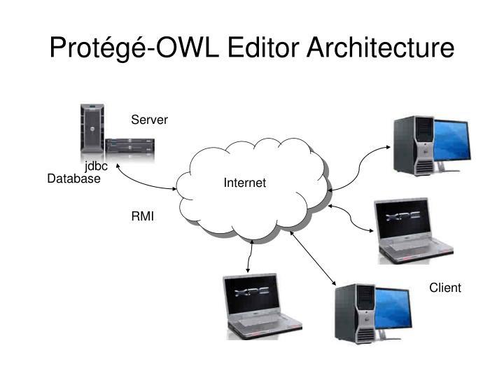 Protégé-OWL Editor Architecture