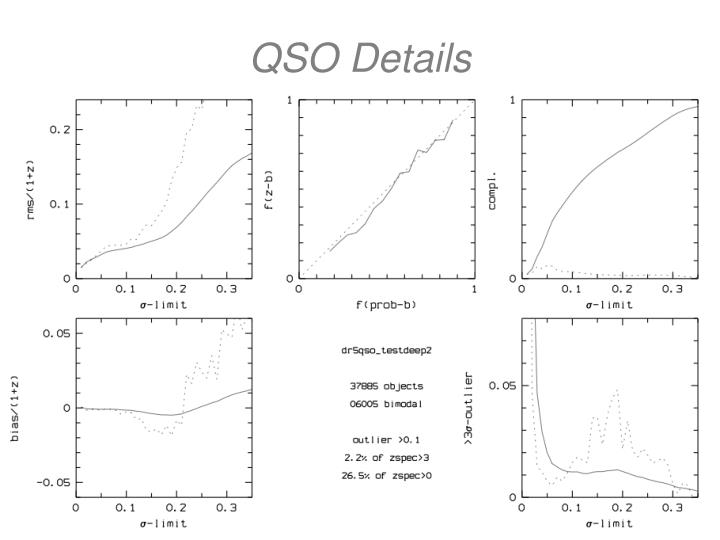 QSO Details