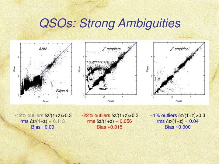 QSOs: Strong Ambiguities