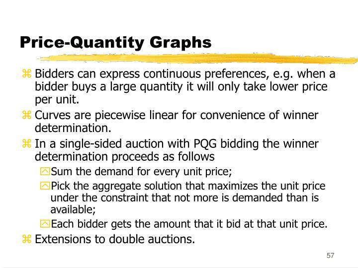 Price-Quantity Graphs