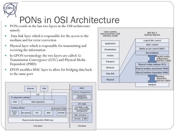 PONs in OSI Architecture