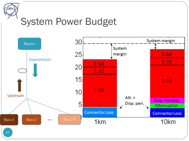 System Power Budget