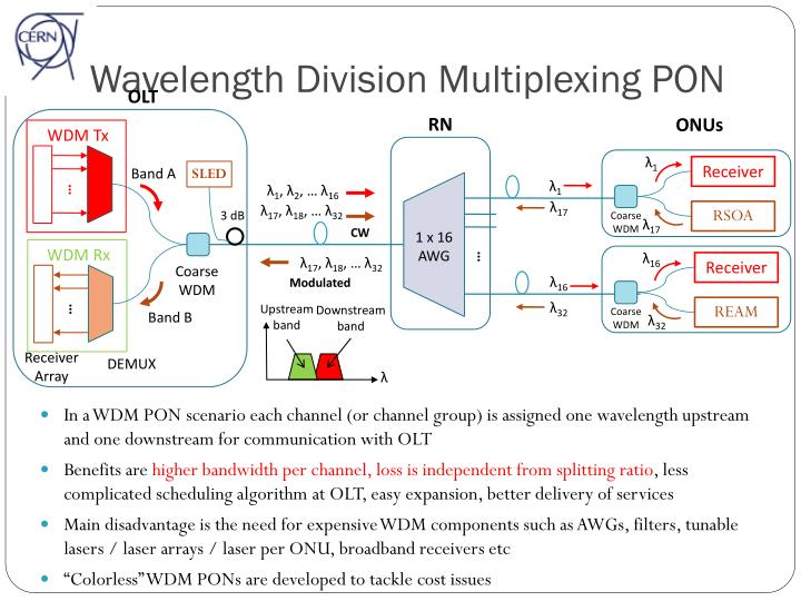 Wavelength Division Multiplexing PON