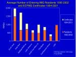 average number of entering img residents 1995 2002 and ecfmg certificates 1994 2001