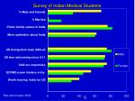 survey of indian medical students