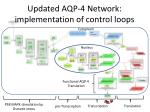 updated aqp 4 network implementation of control loops