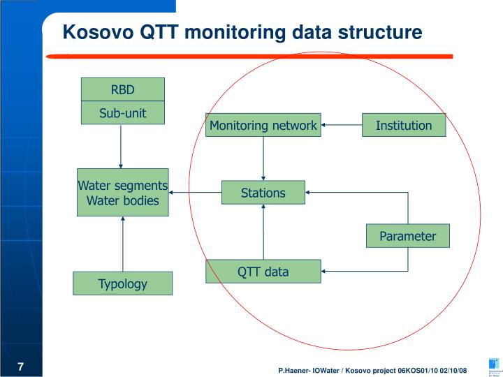 Kosovo QTT monitoring data structure