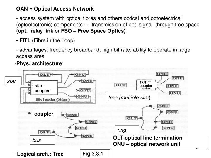 OAN = Optical Access Network